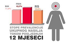 Studija o rasprostranjenosti i karakteristikama nasilja nad ženama