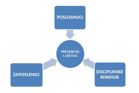 Resursi za prevenciju i zaštitu