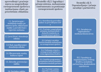 Gender action plan of Bosnia and Herzegovina 2013-2017