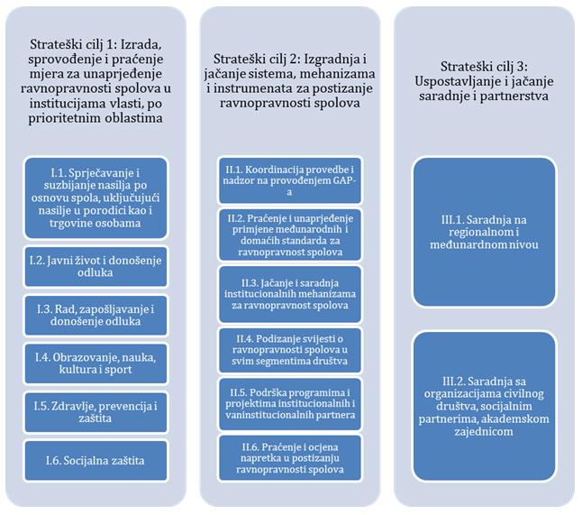 Gender action plan of Bosnia and Herzegovina 2013-2017