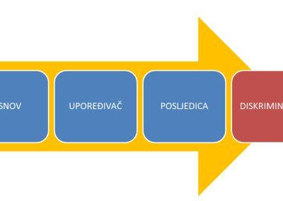Law on Prohibition of  Discrimination of Bosnia and Herzegovina