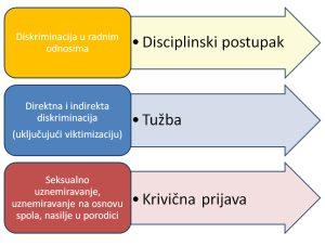 diskriminacija_zastita