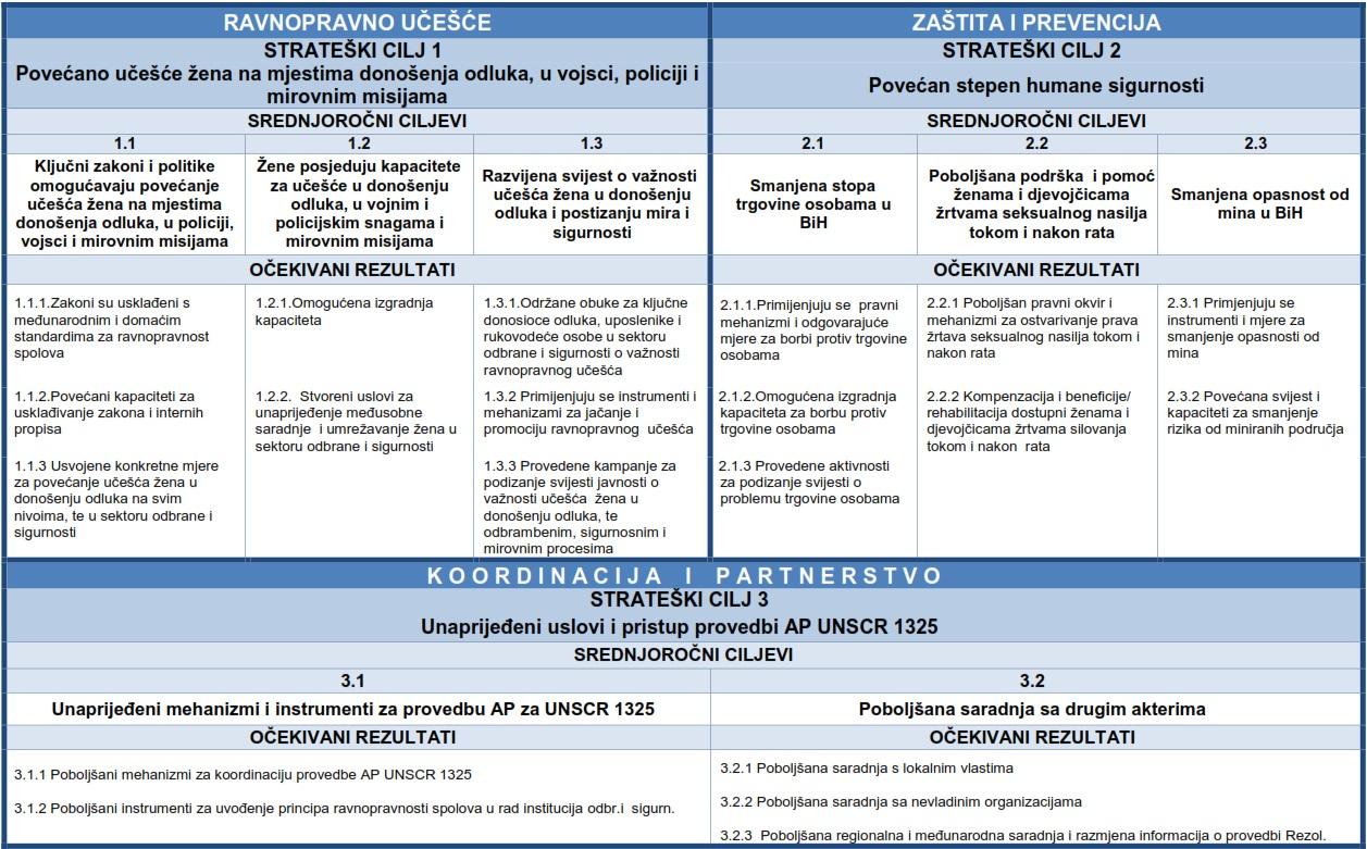 1325ap_structure